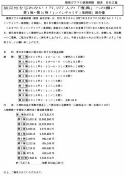 第1弾〜第10弾「東日本大震災ワンコインチャリティ美術館」報告書