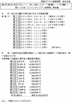 第1弾〜第12弾「東日本大震災ワンコインチャリティ美術館」報告書